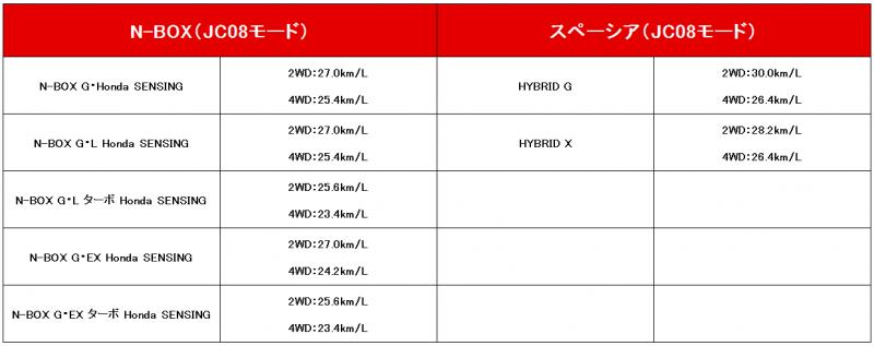 燃費の比較表
